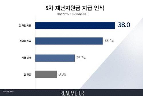 5차 재난지원금…전국민 38.0% 선별 33.4% 지급반대 25.3%